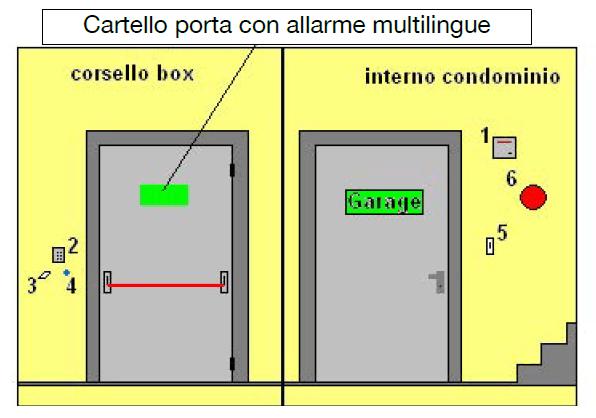 Controllo porte d'accesso a norme di legge tra corsello Box e condominio - certificato EN 1125 EN 169