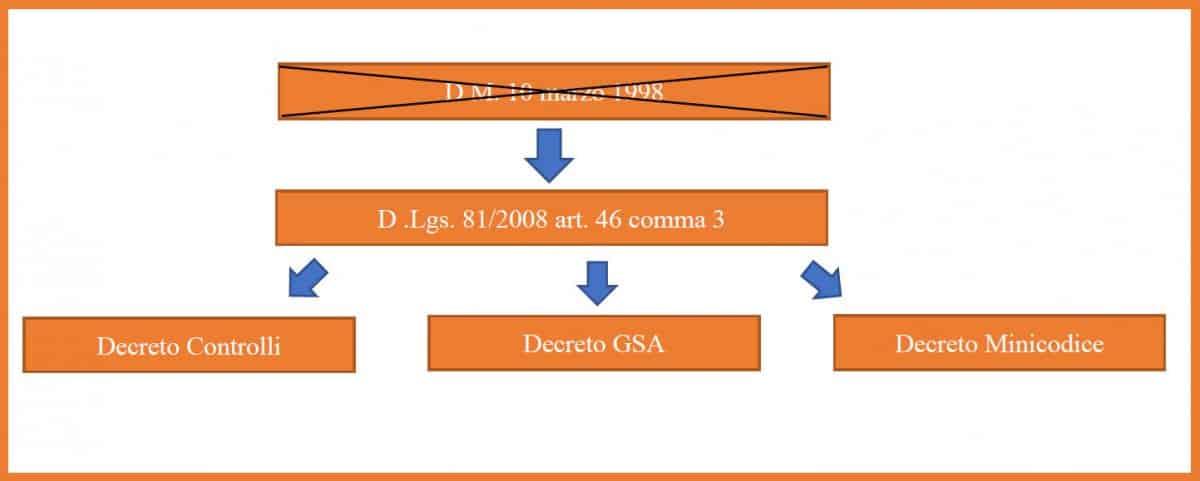 Nuovi decreti di cui all'art. 46 comma 3 del decreto legislativo 81/2008